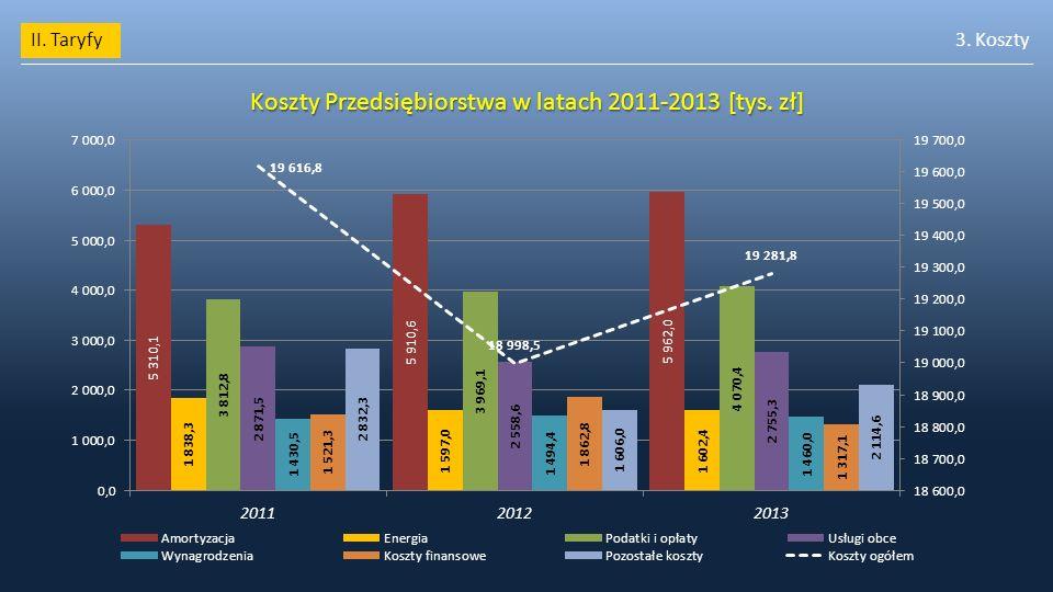 Koszty Przedsiębiorstwa w latach 2011-2013 [tys. zł]